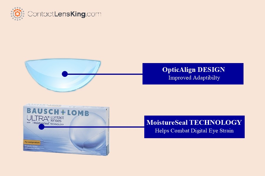Ultra For Astigmatism Digital Eye Strain