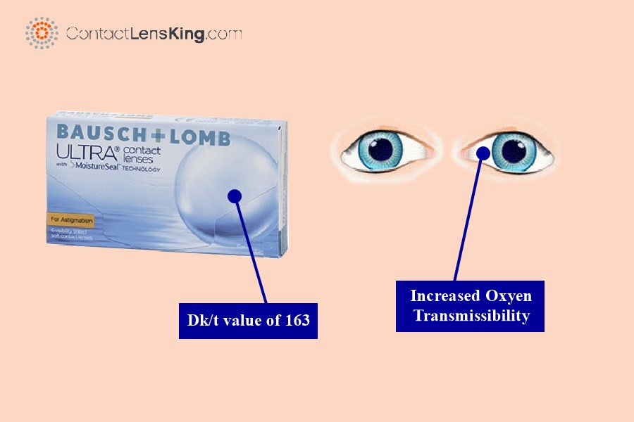 Bausch & Lomb Ultra For Astigmatism Health